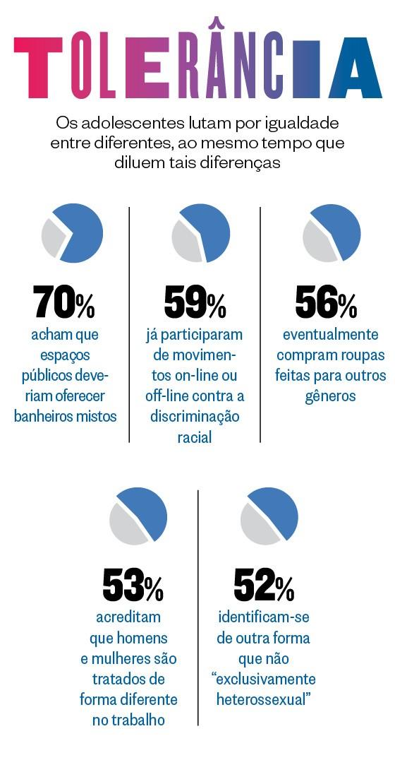 TOLERÂNCIA Os adolescentes lutam por igualdade entre diferentes, ao mesmo tempo que diluem tais diferenças (Foto: Revista ÉPOCA)
