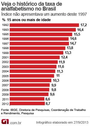 Analfabetismo no Brasil (1992-2012) (VALE ESTE) (Foto: Editoria de arte/G1)