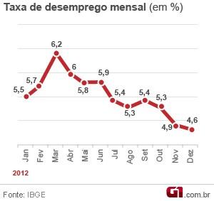 Evolução da taxa de desemprego (Foto: Edioria de arte/G1)