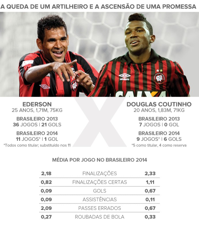 Comparativo Ederson x Douglas Coutinho Atletico Paranaense (Foto: artesporte)