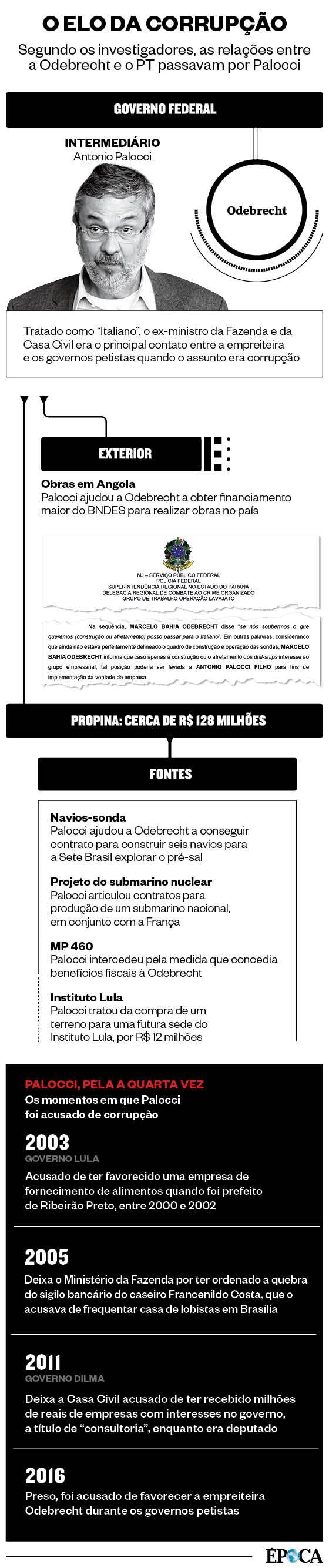 O elo da corrupção (Foto: ÉPOCA)