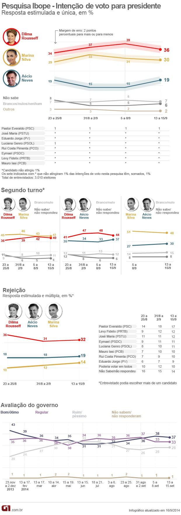 Nova pesquisa Ibope aponta vitória de Marina no segundo turno