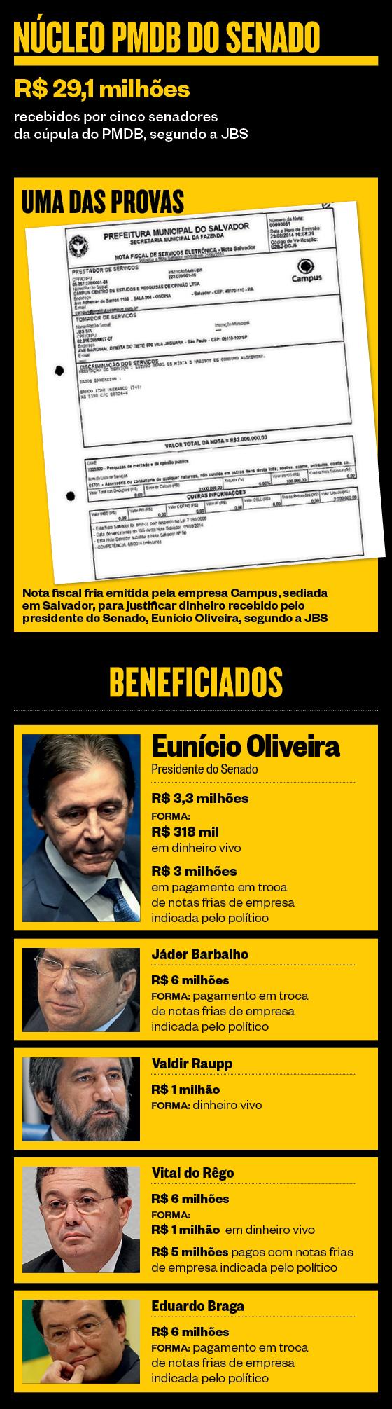 Núcleo PMDB do Senado (Foto: ÉPOCA)