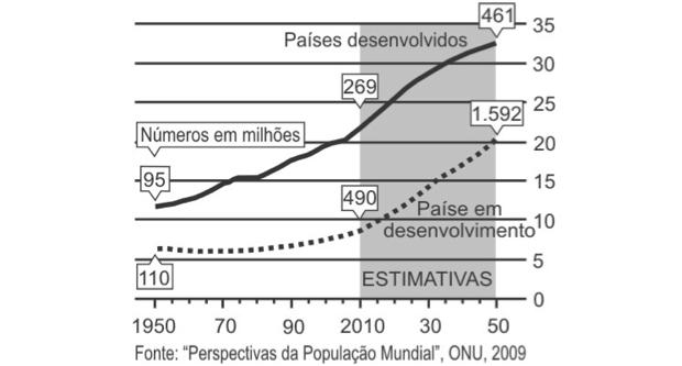Gráfico sobre população mundial (Foto: Reprodução/ENEM)