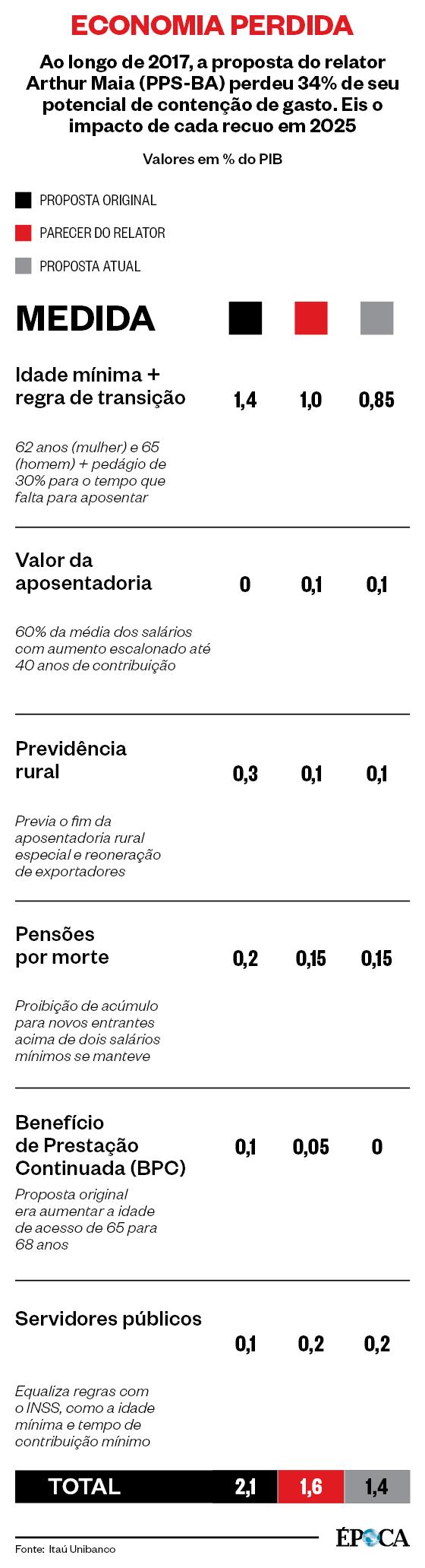 ECONOMIA PERDIDA Ao longo de 2017, a proposta do relator Arthur Maia (PPS-BA) perdeu 34% de seu potencial de contenção de gasto. Eis o impacto de cada recuo em 2025 (Foto: Fonte: Itaú Unibanco)
