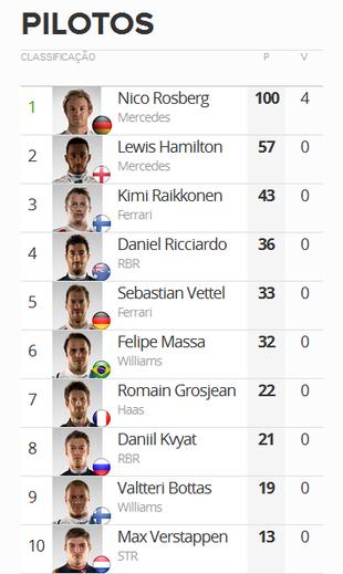 Classificação Mundial de Pilotos após o GP da Rússia (Foto: Globoesporte.com)