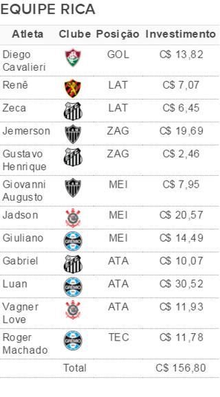 Opções para a equipe rica da rodada # 28 (Foto: GloboEsporte.com)