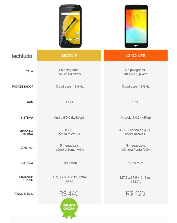 O smartphone da Motorola leva a melhor pela tela e versão com 4G (Foto: Arte/TechTudo)