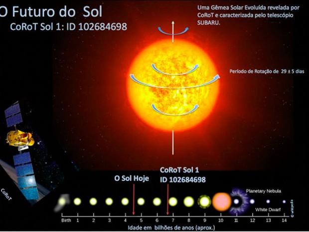 Representação artística de CoRoT Sol 1 e uma cronologia da evolução do Sol (Foto: Reprodução/DFTE-UFRN)