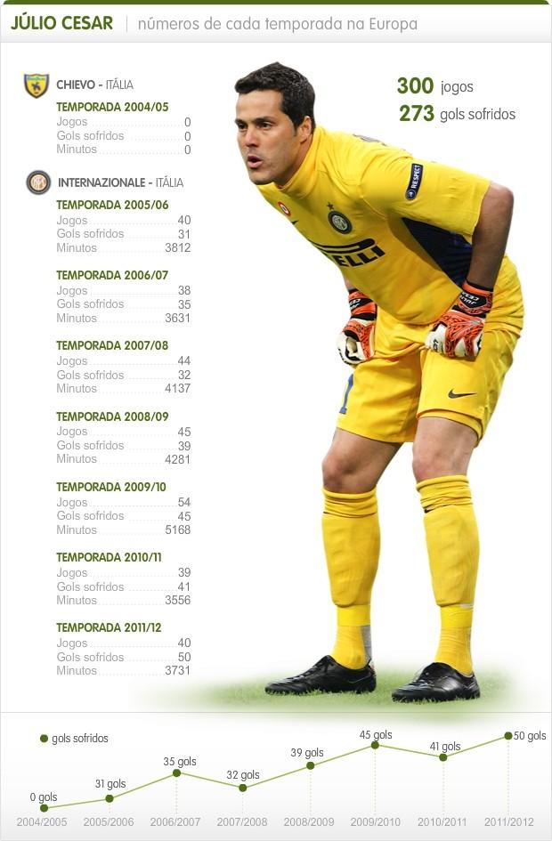 Info Julio Cesar - Inter 2 (Foto: Infoesporte)