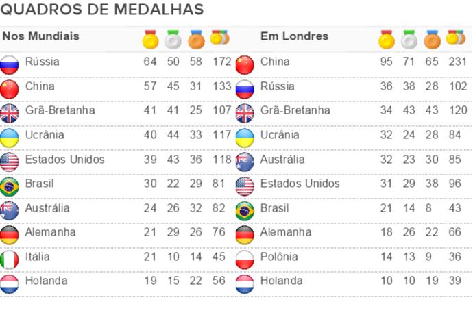 Quadros de medalhas paralímpicos (Foto: Reprodução)