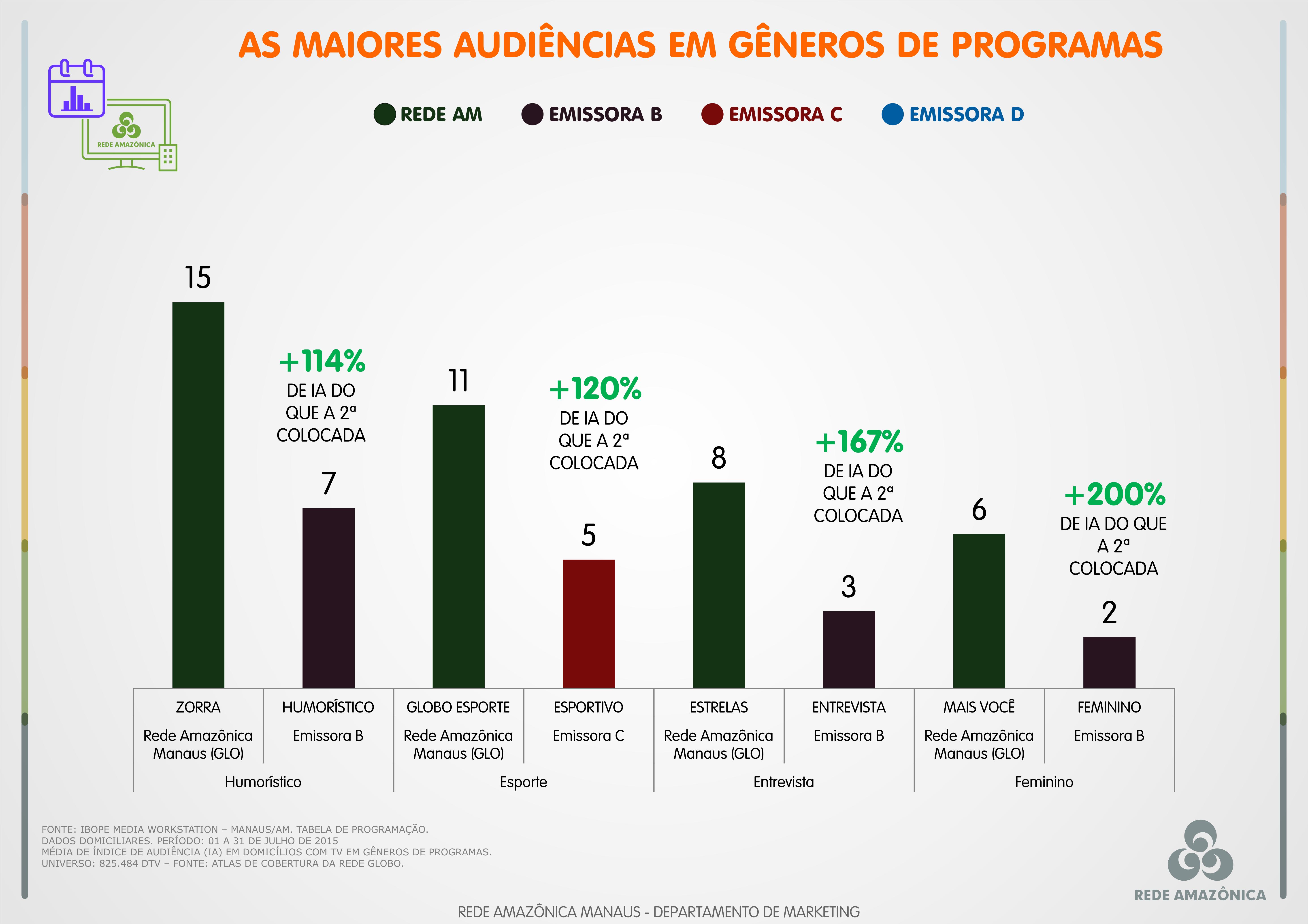 Gêneros de programas (Foto: Comercial)