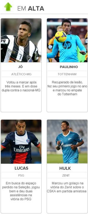 radar da copa em seleção brasileira em alta (Foto: Editoria de Arte)