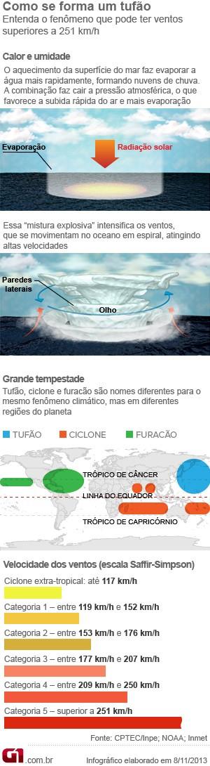 Infográfico tufão (Foto: G1)