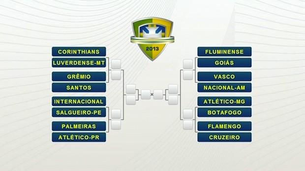 Tabela Copa Do Brasl Fase Final (Foto: Reprodução)