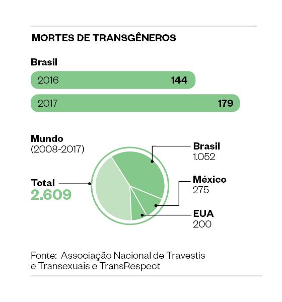 Mortes De Transgêneros (Foto:  Época)