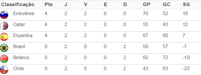 classificação grupo A mundial de handebol (Foto: Fonte: IHF)