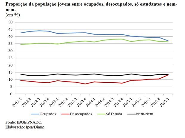 Proporção da pop ulação jovem entre ocupados, desocupados, só estudantes e nem - nem (Foto: Reprodução/Ipea)