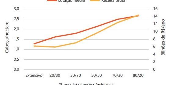 O gráfico mostra como a receita bruta da pecuária (amarelo) evolui com maior proporção de produtores adotando criação intensiva (laranja) (Foto: reprodução)