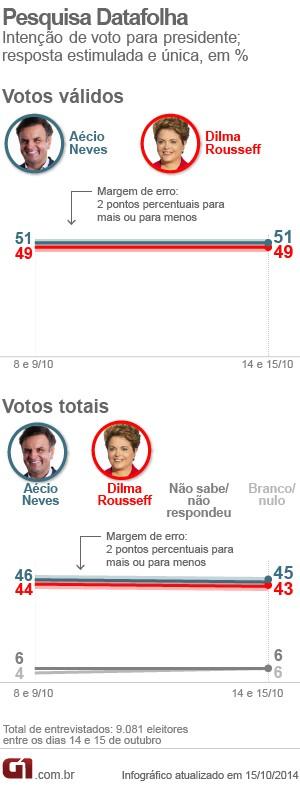 Datafolha - presidente (Foto: Arte/G1)