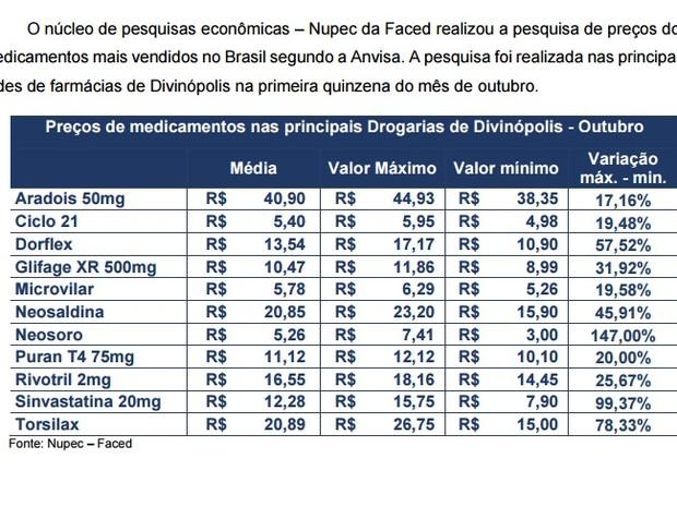 f4626ddbd G1 - Pesquisa em Divinópolis aponta preços de remédios mais vendidos ...