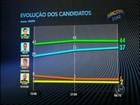 Di Fiori tem 50% dos votos válidos e Ércio, 42%, diz Ibope em Itapetininga