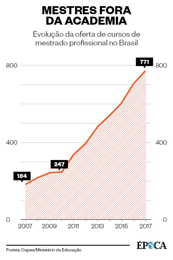 MESTRES FORA DA ACADEMIA Evolução da oferta de cursos de mestrado profissional no Brasil  (Foto: Fontes: Capes/Ministério da Educação)