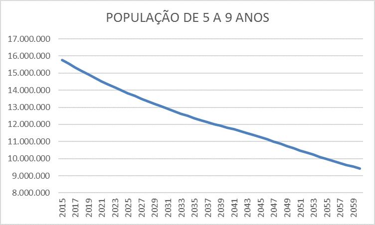 Projeção da população até 2060