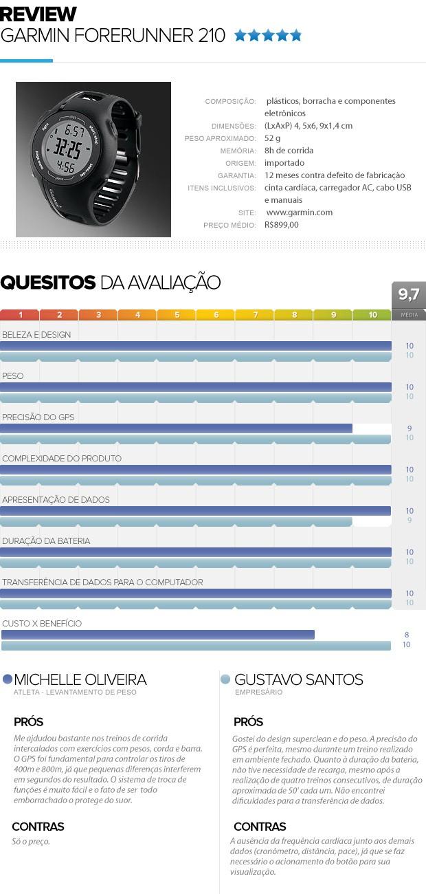 review Garmin Forerunner 210 (Foto: Editoria de Arte/Globoesporte.com)