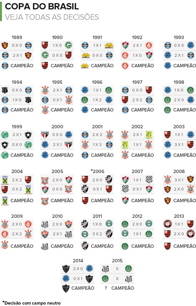 INFO NUMEROLOGOS Campeoes Copa do Brasil