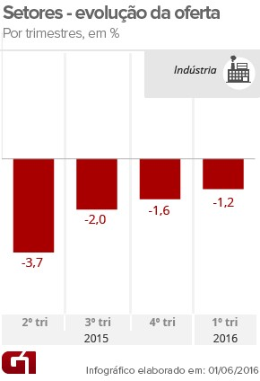 PIB indústria - 1tri16 (Foto: Arte/G1)