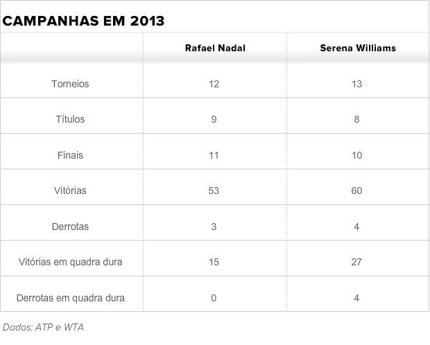 campanhas 2013 nadal serena (Foto: ATP e WTA)