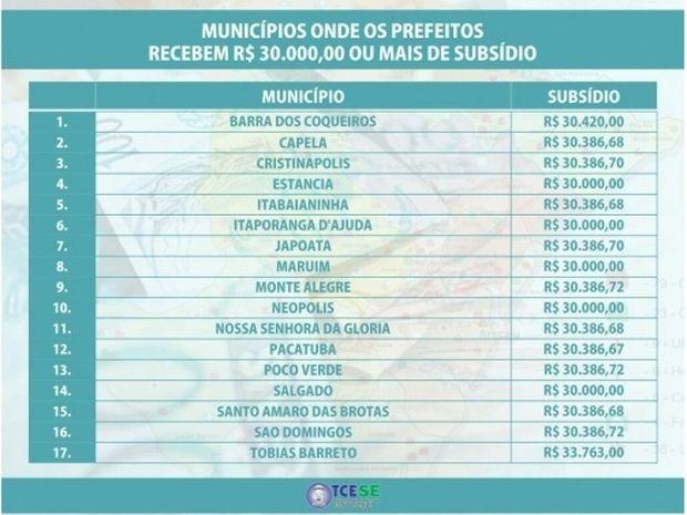 Prefeitos de Sergipe que recebem acima de R$ 30 mil (Foto: TCE)