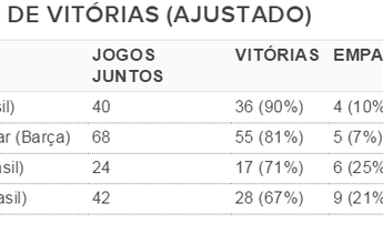 Dupla Pelé-Garrincha supera MSN, Ronaldo-Rivaldo e Bebeto-Romário