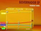 Em SP, Alckmin tem 54%, e Mercadante, 20%, aponta Datafolha