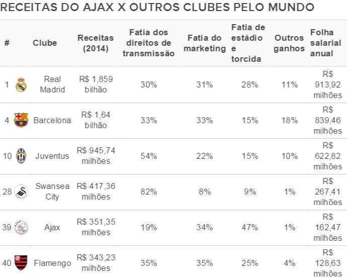 Times que mais renda tiveram - Ajax (Foto: Blog / Dinheiro em Jogo)