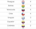 Cheirinho de tabu? Guerrero ainda busca primeiro gol contra o Brasil