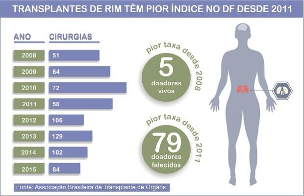 Transplantes renais em Brasília (Foto: Fausto Carneiro/G1)