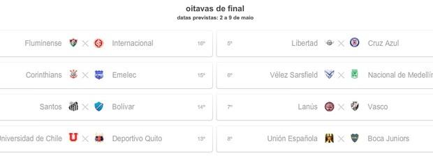 Simulação com derrota do Inter e vitória da Universidad de Chile (Foto: Reprodução)