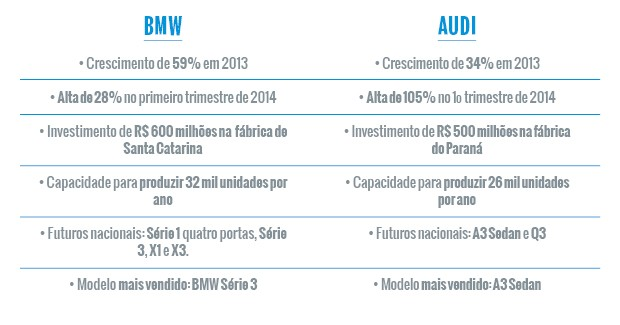 Mercado de carros premium (Foto: Autoesporte)