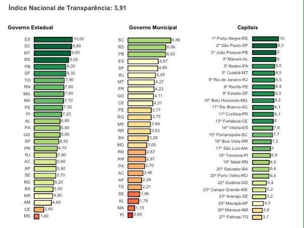 Gráfico do  Ranking Nacional dos Portais da Transparência do MPF (Foto: Divulgação/MPF)