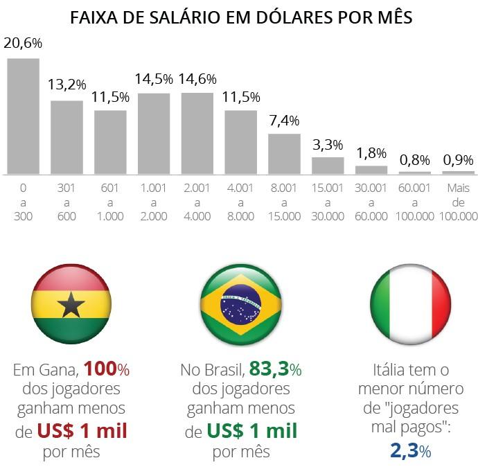 Tabela fifpro (Foto: GloboEsporte.com)