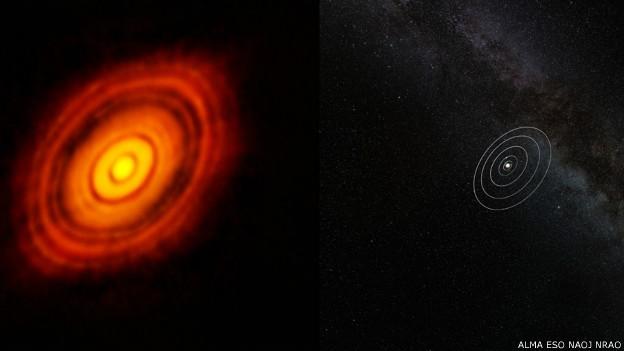 Imagem mostra comparação da HL Tauri e do disco que a rodeia com o Sistema Solar (Foto: Alma/ESO/BBC)
