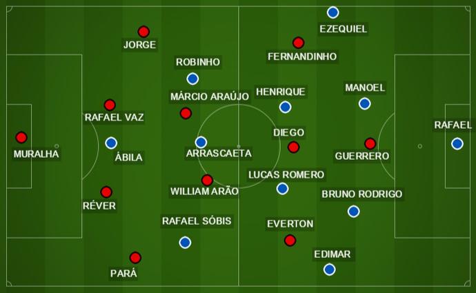 Fla e Cruzeiro têm esquema de jogo semelhantes (Foto: GloboEsporte.com)