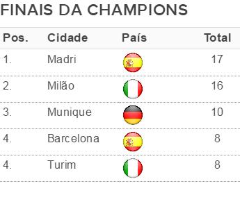 tabela finais da Champions por cidade