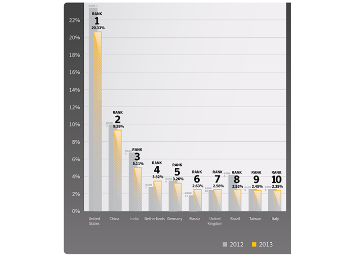 Brasil foi oitavo país mais atacado por cibercriminosos no mundo em 2013 (Foto? Divulgação/Symantec)