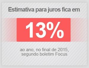 Estimativa para juros fica em 13% ao ano, no final de 2015 (Foto: G1)