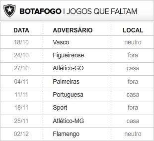 Botafogo_8-ultimas_rodadas (Foto: Editoria de Arte / Globoesporte.com)