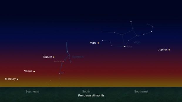 Ilustração mostra alinhamento de cinco planetas, que poderá ser visto até o dia 20 de fevereiro (Foto:  NASA/JPL-Caltech)