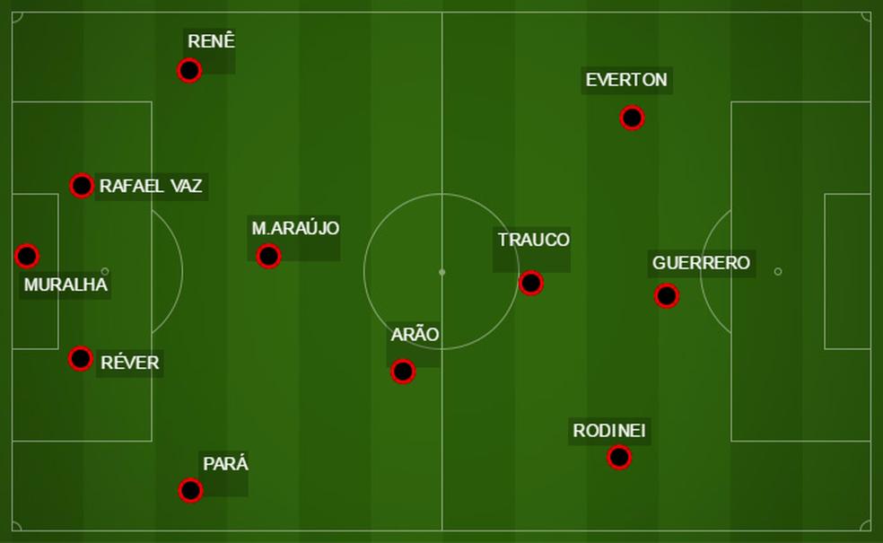 Flamengo com seus QUATRO laterais de ofício em campo (Foto: reprodução)